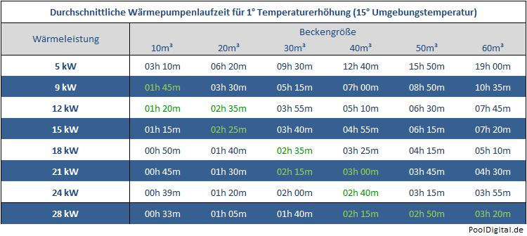 Wärmepumpen Laufzeitübersicht, Brilix, Fairland, Inverter, IPS IPH
